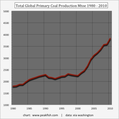 total-global-primary-coal-production-mtoe-1980-2010-1 original