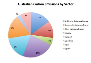 australian emissions copy