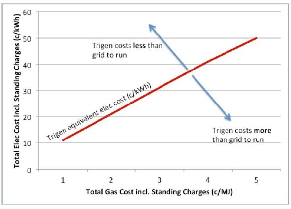 trigen costs