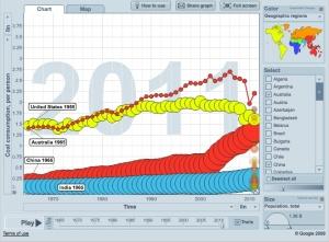 coal use per person over time copy