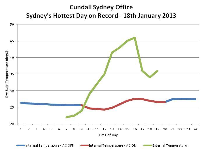 Sydney Office Hot Day
