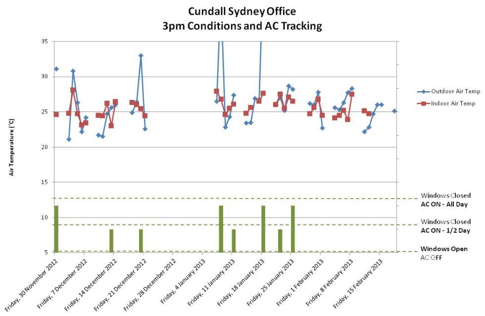 Sydney Office Nov to Feb 2