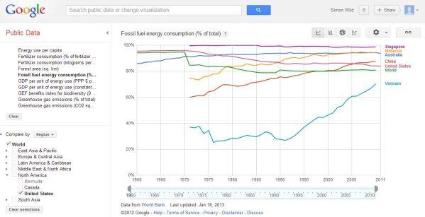fossil fuel percentage