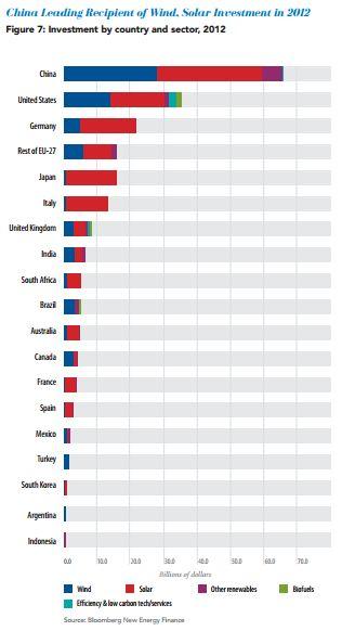 clean energy 2012