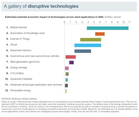 disruptive tech mckinsey