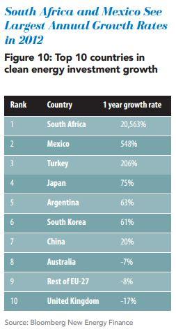percentage clean energy growth
