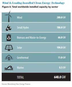 total clean energy capacity