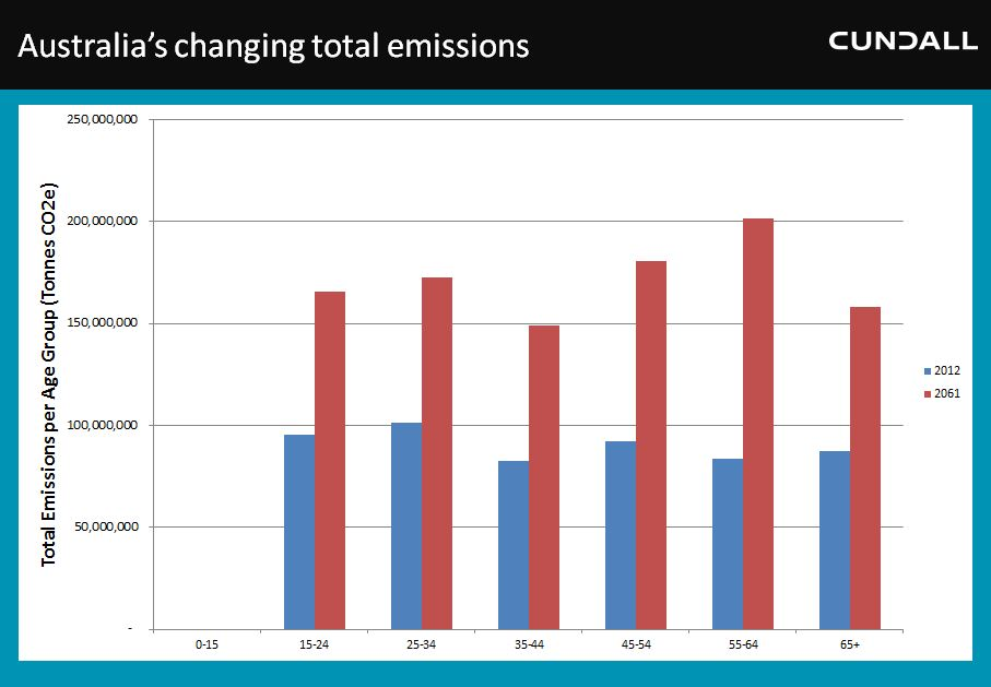 aus emissions