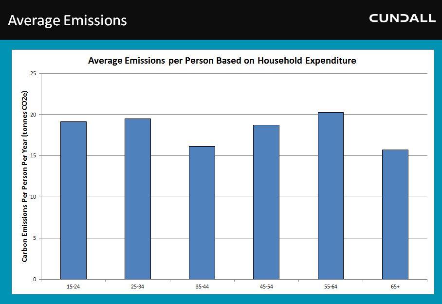 Ave Emissions